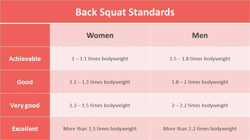 Back Squat standards