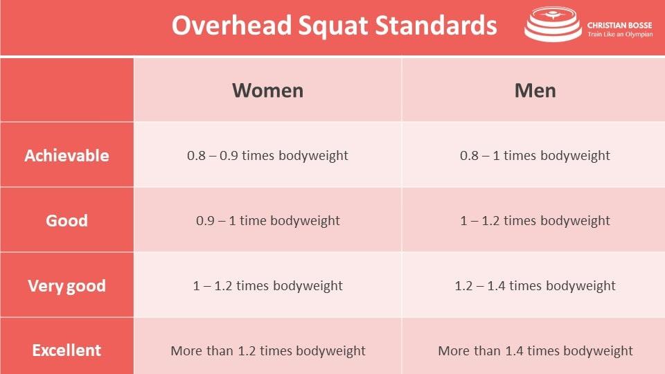 Overhead Squat standars Overhead Squat weight