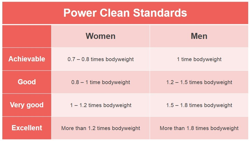 Power-Clean-standards-Power-Clean-benchmark-Power-Clean-chart