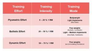 Power Training vs Strength Training - what is the difference between