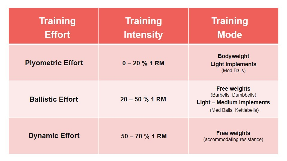 different types of Power Training, different Power Training methods