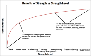 Diinishing returns of strength training explains the relation between training status and strength levels