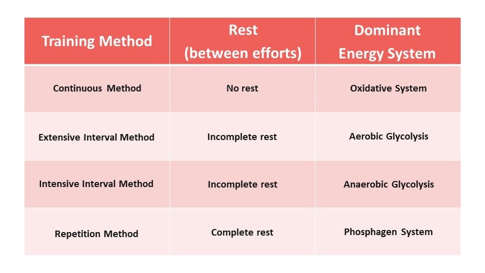 Training methods for strength, endurance and speed