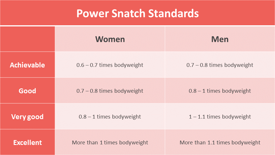 Power Snatch standards for athletes (not Olympic Weightlifters)