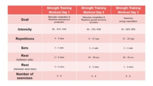 Strength Training Program for Weight Loss Advanced Strength Training for Weight Loss Routine