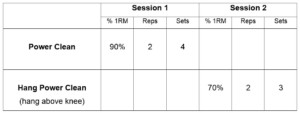 Strength training session structure, if you do Power Cleans twice a week