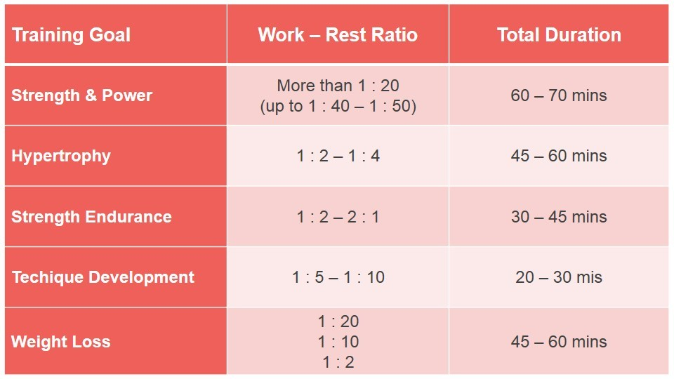 strength training durations and work to rest ratios depending of training goal