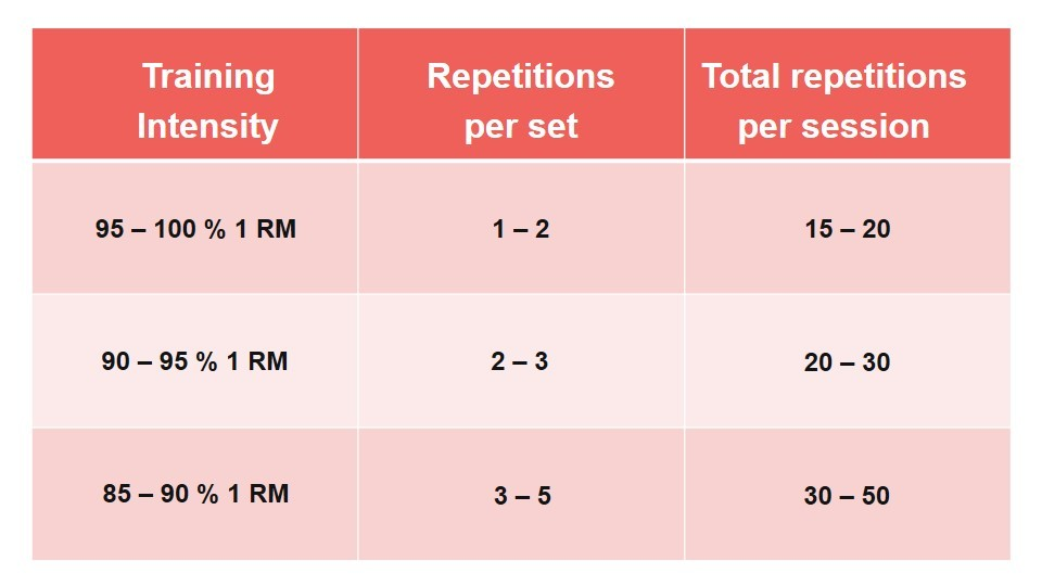 workout sets and reps chart: the relation between training intensity, number of repetitions and training volume in a strength training