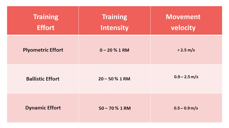 Power training zones velocity based training
